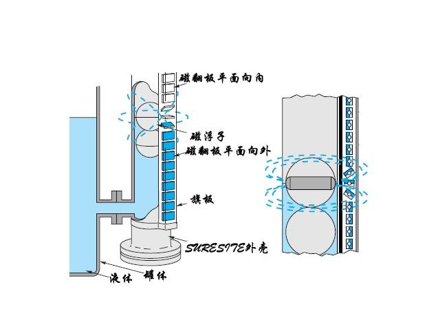磁翻板工作原理图